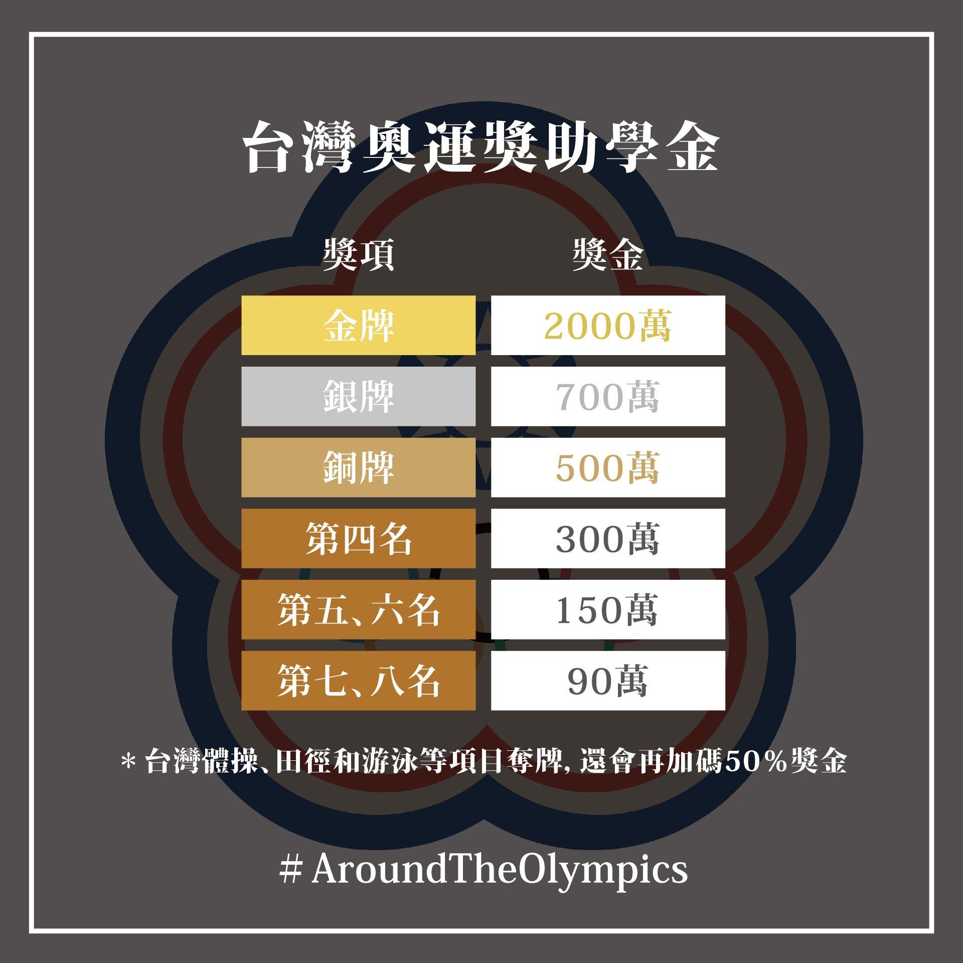 各國奧運獎金待遇大比拚|奧運獎牌值多少?